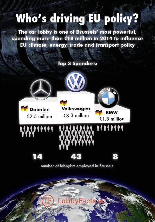 Power Of Car Industry Lobby Makes Scandal Inevitable