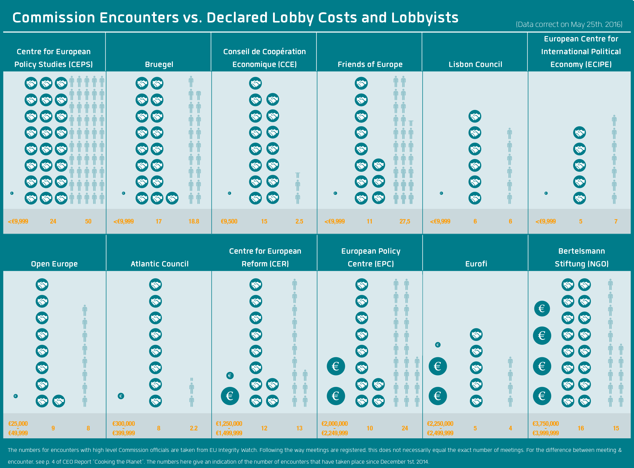 Commission Encounters vs. Declared Lobby Costs and Lobbyists