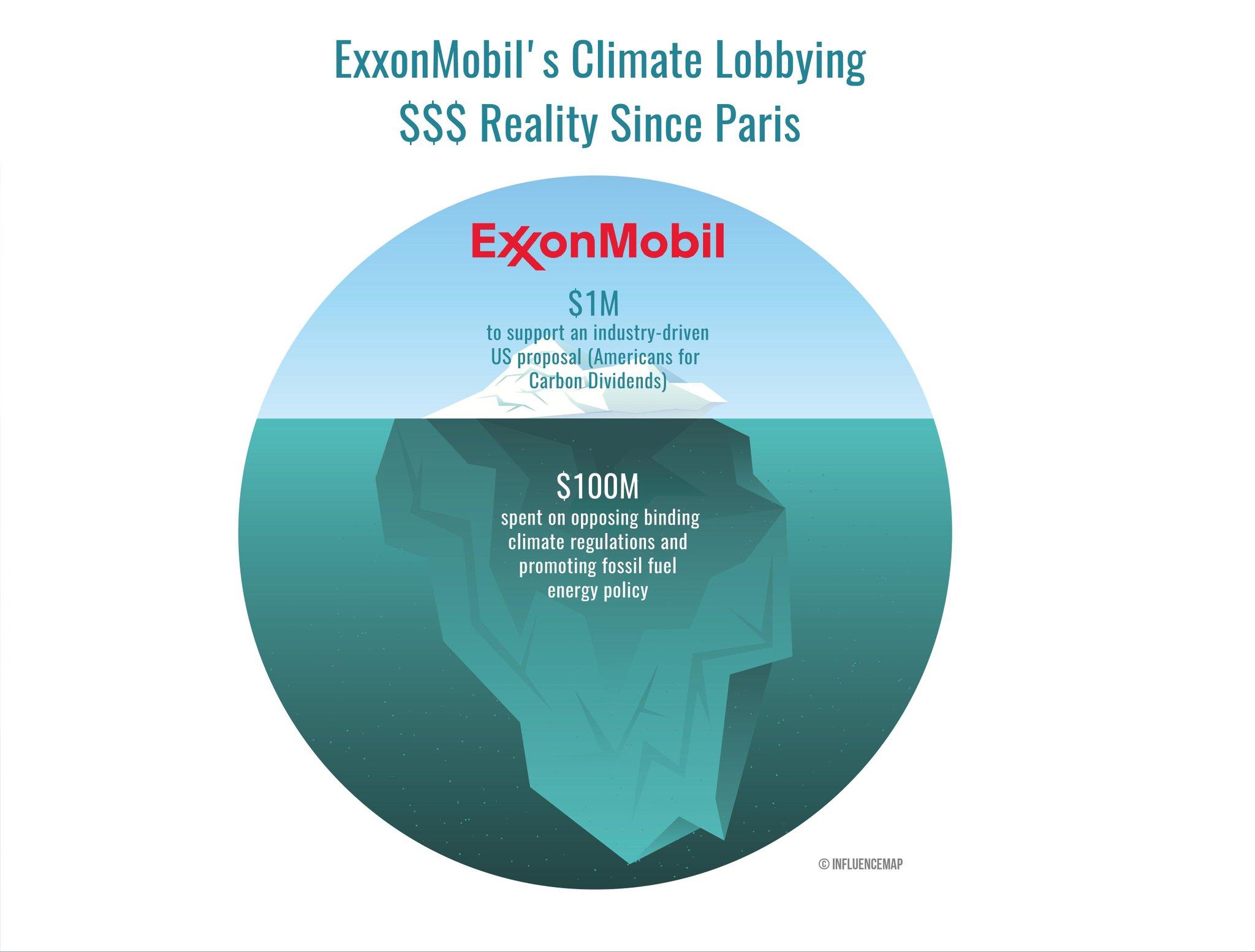 EU Parliamentarians buckle under ExxonMobil lobby pressure