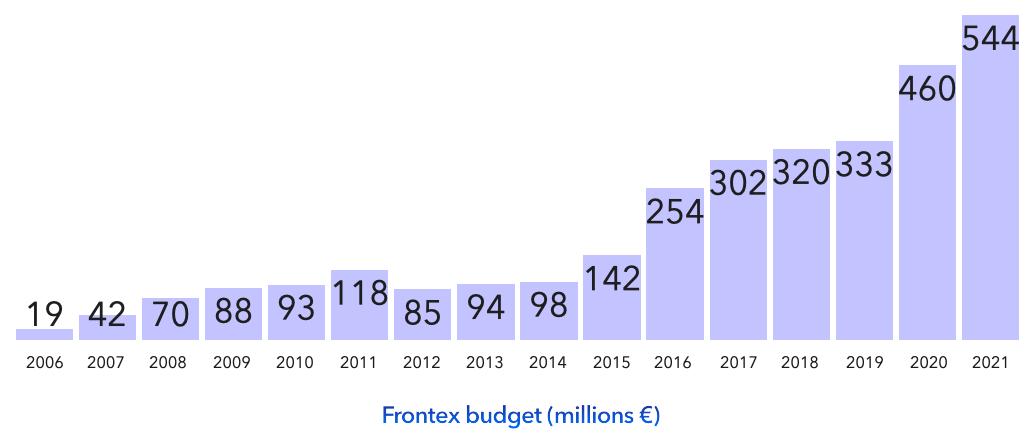 frontex budget