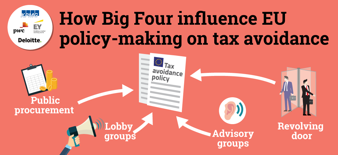 Accounting for influence | Corporate Europe Observatory