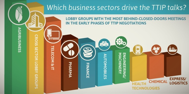 Which business sectors drive TTIP talks?