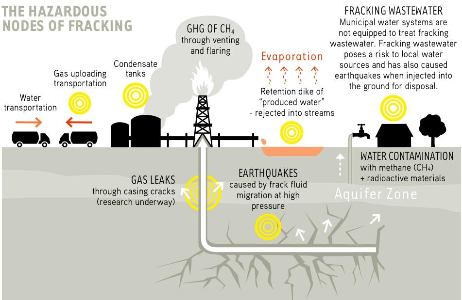natural gas fracking risks essay