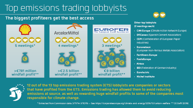 Top emission trading lobbyists; the biggest profiteers get the best access