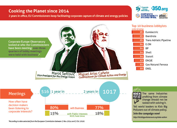 Cooking the planet since 2014; EU climate policy; corporate capture; Cañete; Šefčovič