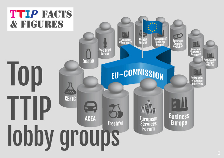 Top TTIP lobby groups