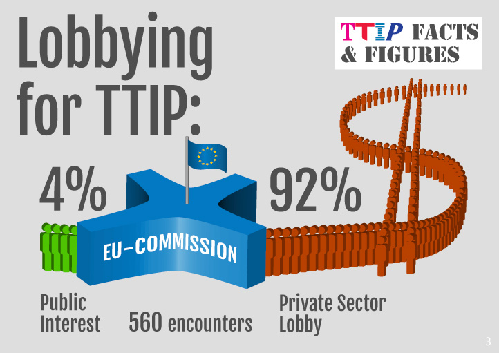 who lobbs for TTIP