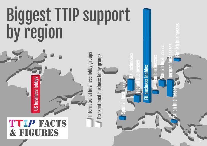 Biggest TTIP support by region