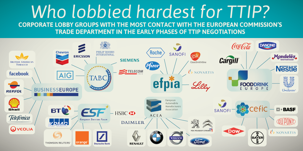 TTIP: a corporate lobbying paradise - Dismantle Corporate Power