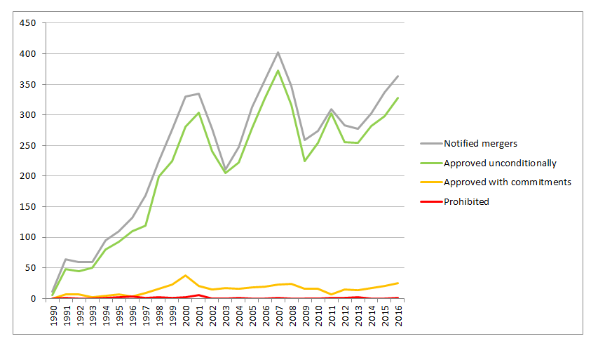 Figure 1. Mergers notified to the European Commission, 1990-2017.