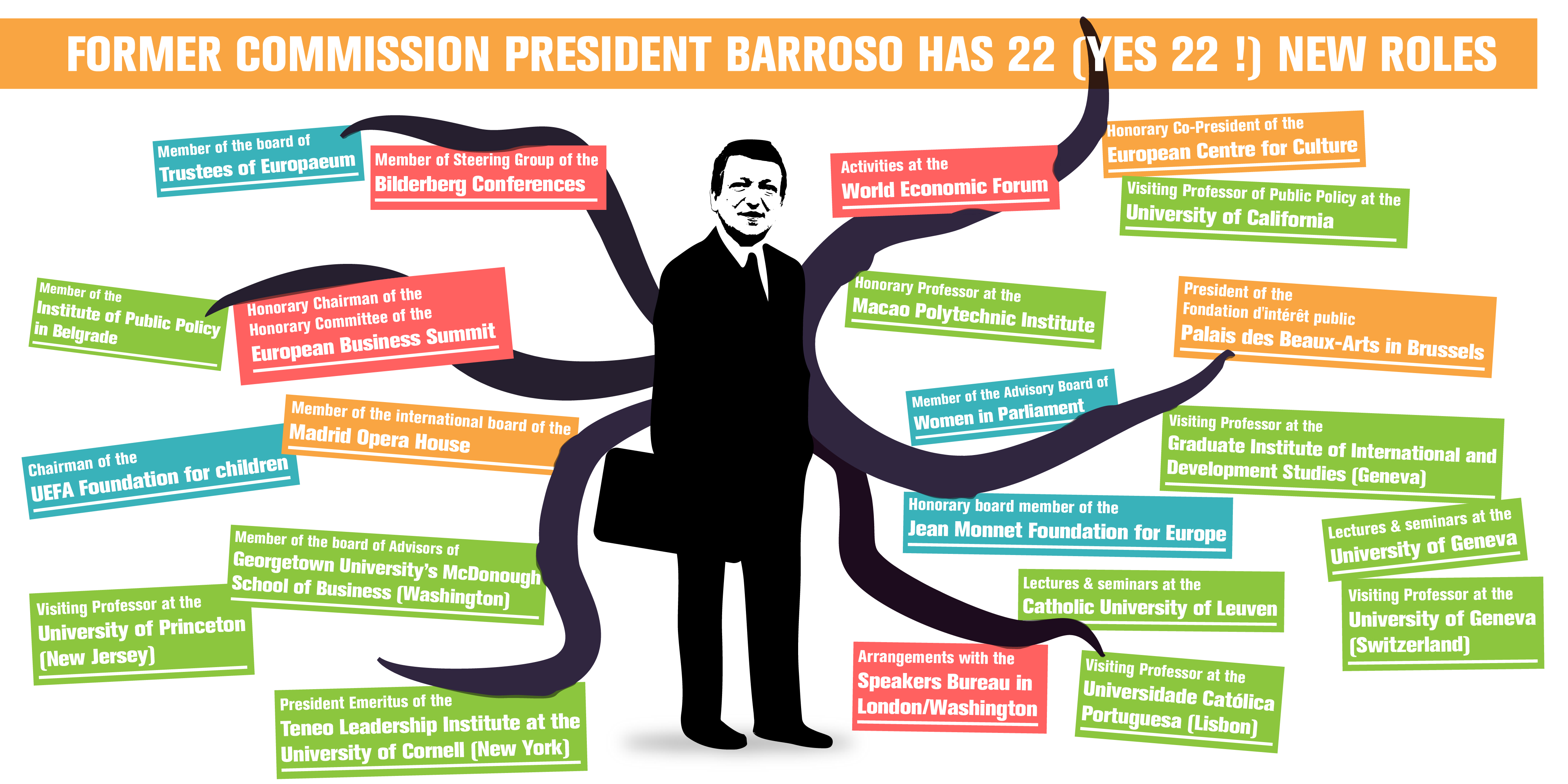 Former commission president Barroso has 22 (yes 22 !) new roles