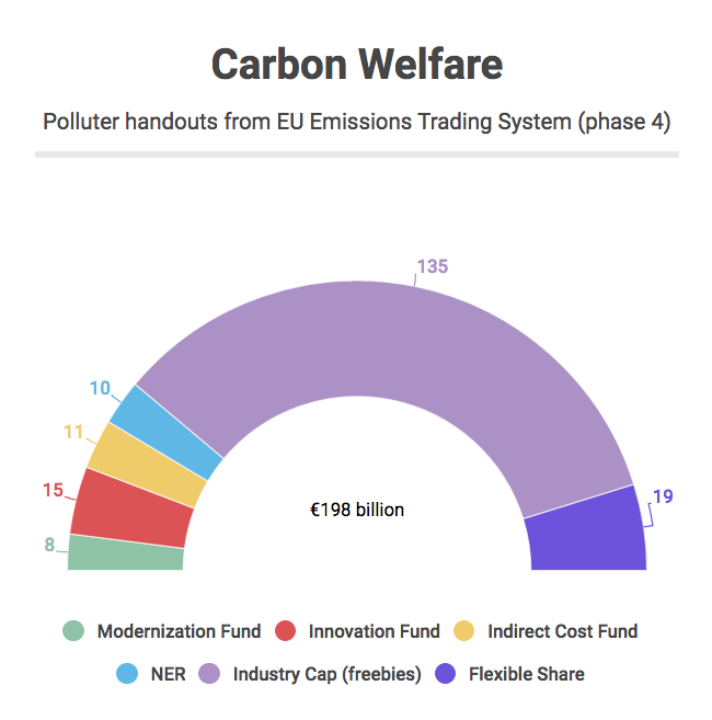 Graph showing number of polluter handouts from the EUETS