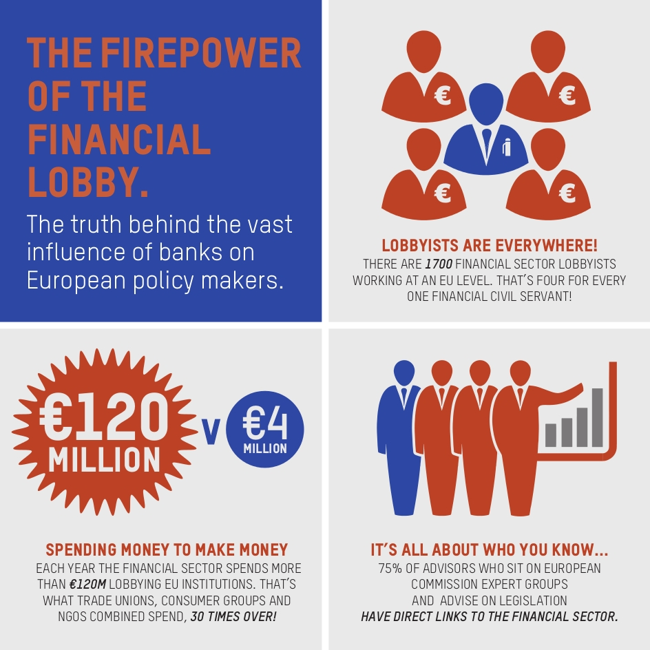 The financial industry employs 1.700 lobbyists and spends €120 million a year to influence the ...