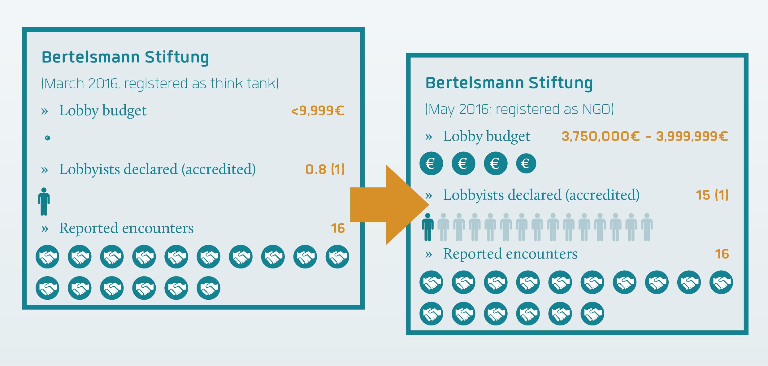 Bertelsmann declared status February versus May 2016