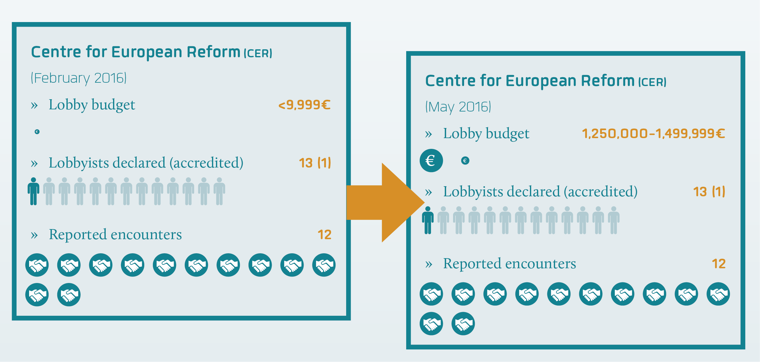 CER declared status February versus May 2016