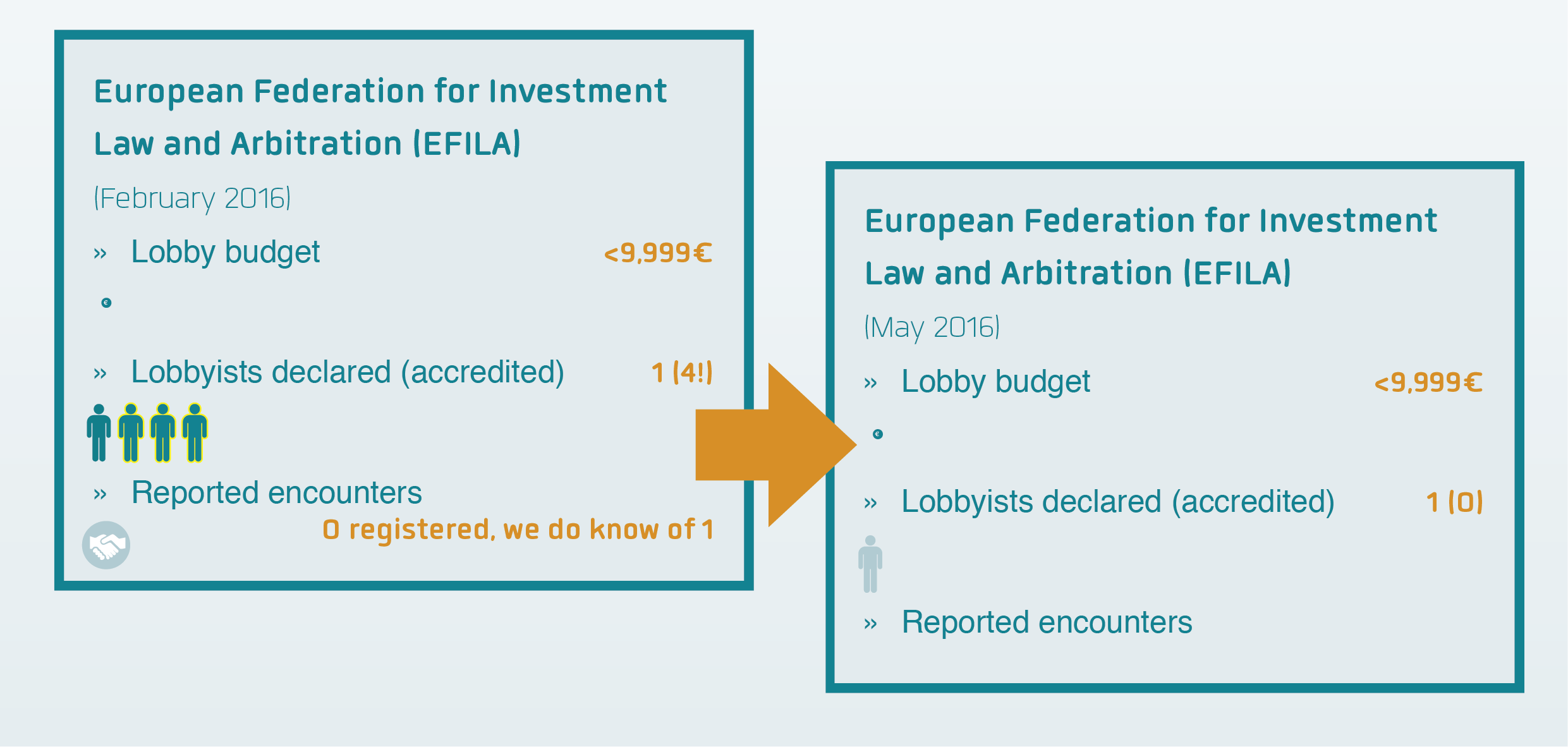 EFILA declared status February versus May 2016